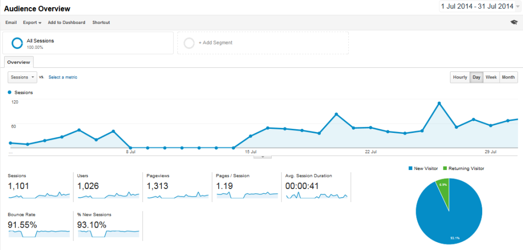 Niche Site Traffic July-14