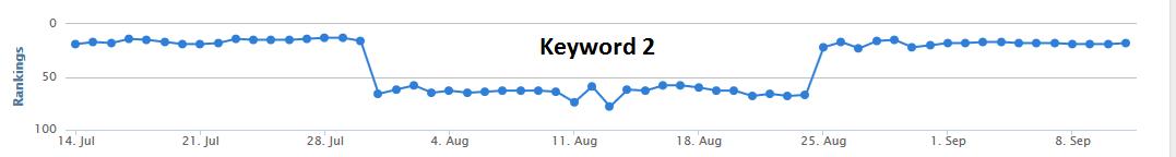 Keyword 2 SERP Rankings Aug-14