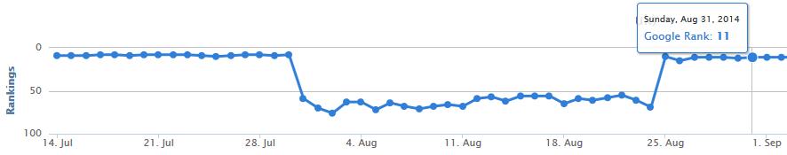SERP Rankings August-14