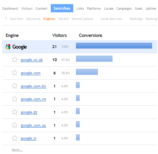 Searches Engines