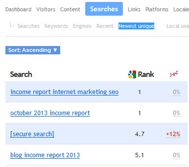 Searches Rankings