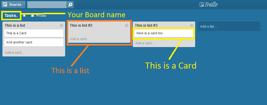 Trello Board-List-Card