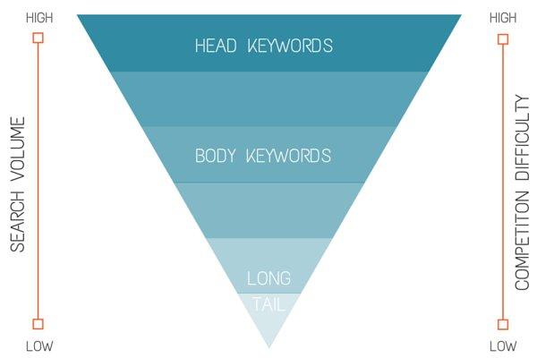 Types of Keyword