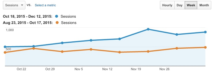 google-analytics-niche-site-example-graph-2