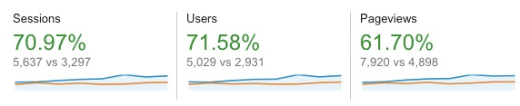 google-analytics-niche-site-example-up-70-percent-3