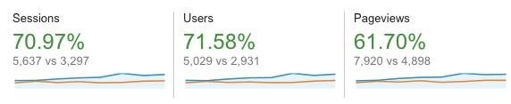 google-analytics-niche-site-example-up-70-percent-3