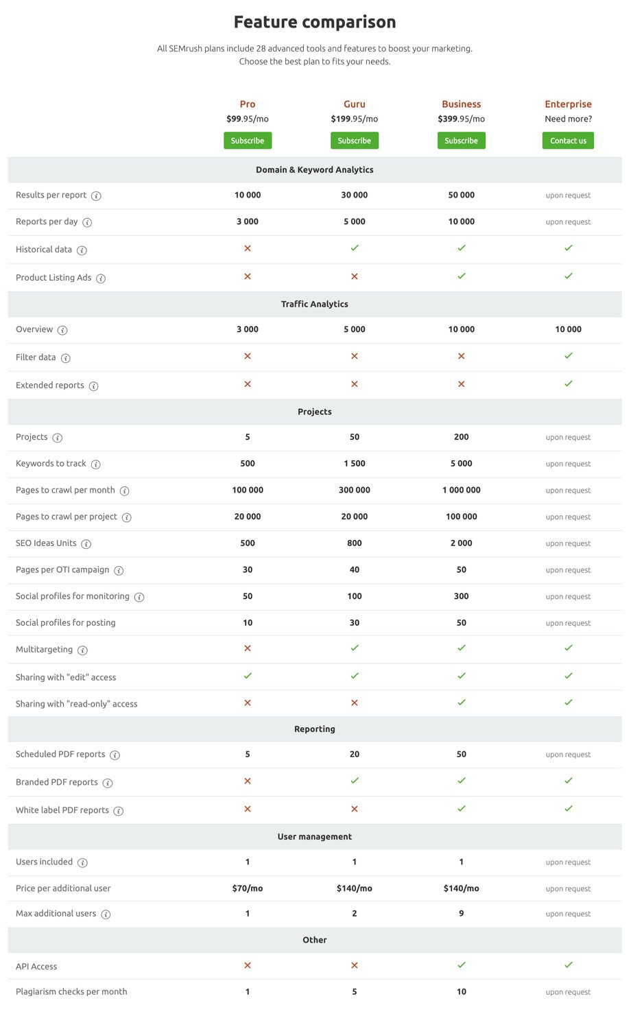 SEMrush Features Comparison