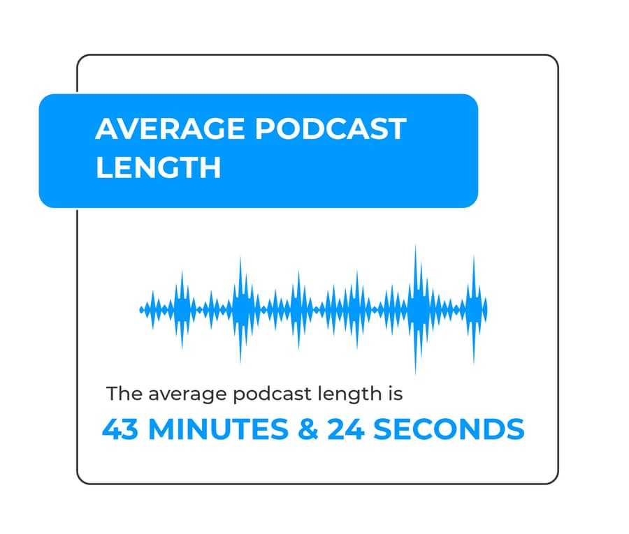 average podcast length