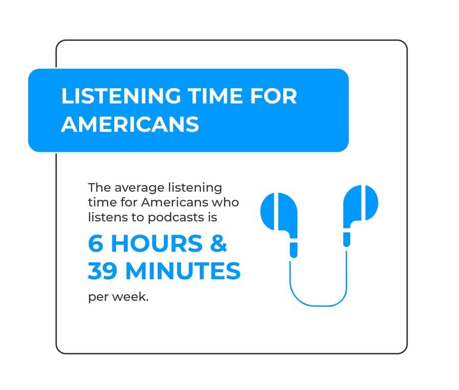average podcast listening time
