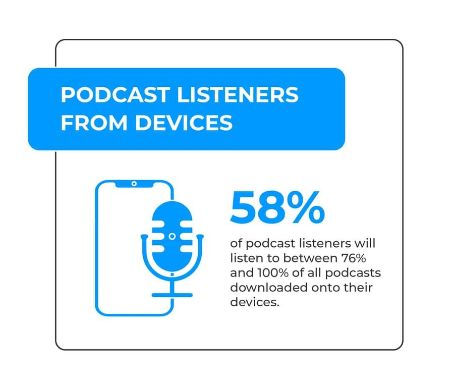 podcast listener device stats