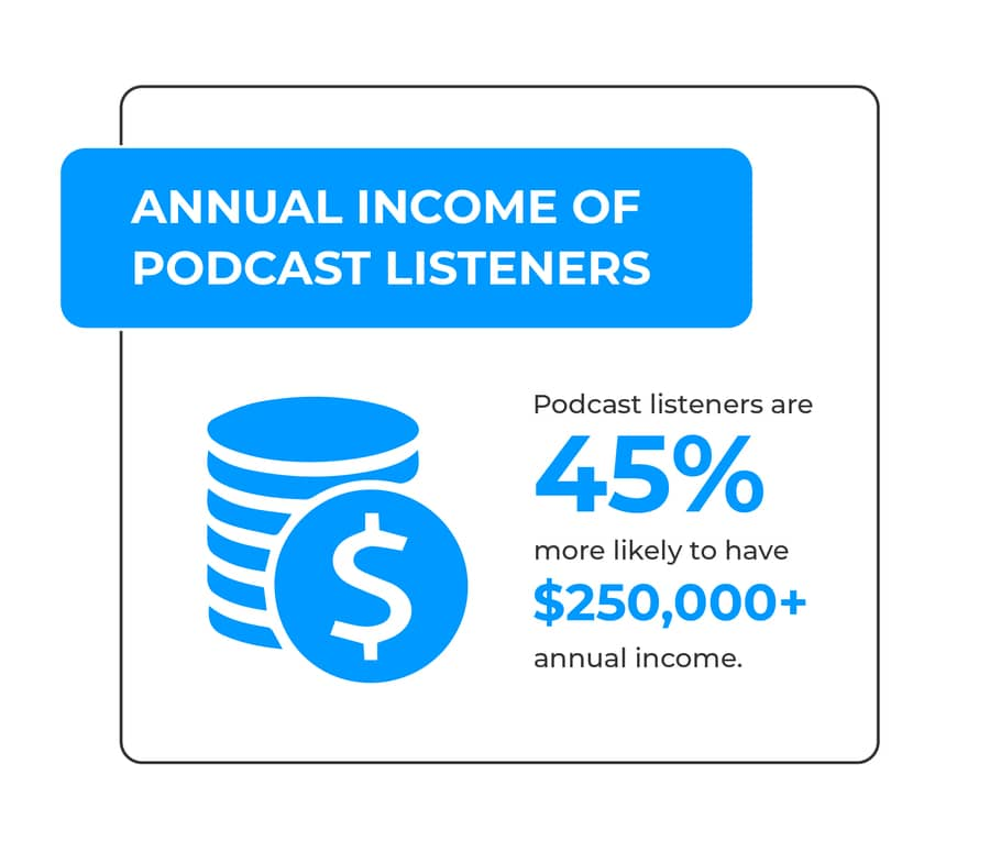 podcast listener income stats