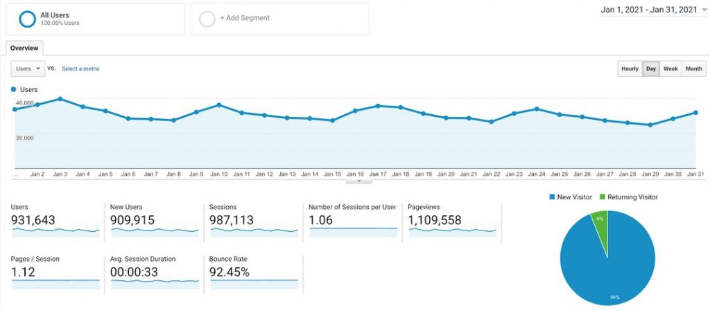 Rob Atkinson - Google Analytics